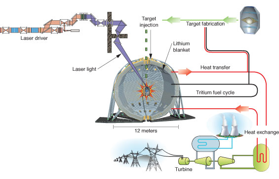 Nuclear Fusion Power Plant Diagram LIFE Fusion on Target ...