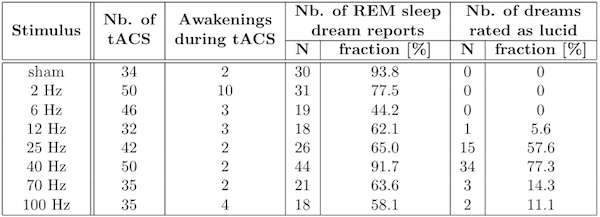 Researchers Induce Lucid Dreaming with Electrical Brain