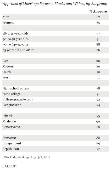 Interracial dating polls