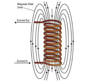 How tesla coils work 108474 on electric antenna wiring diagram